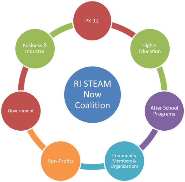 RI STEAM Now Diagram2