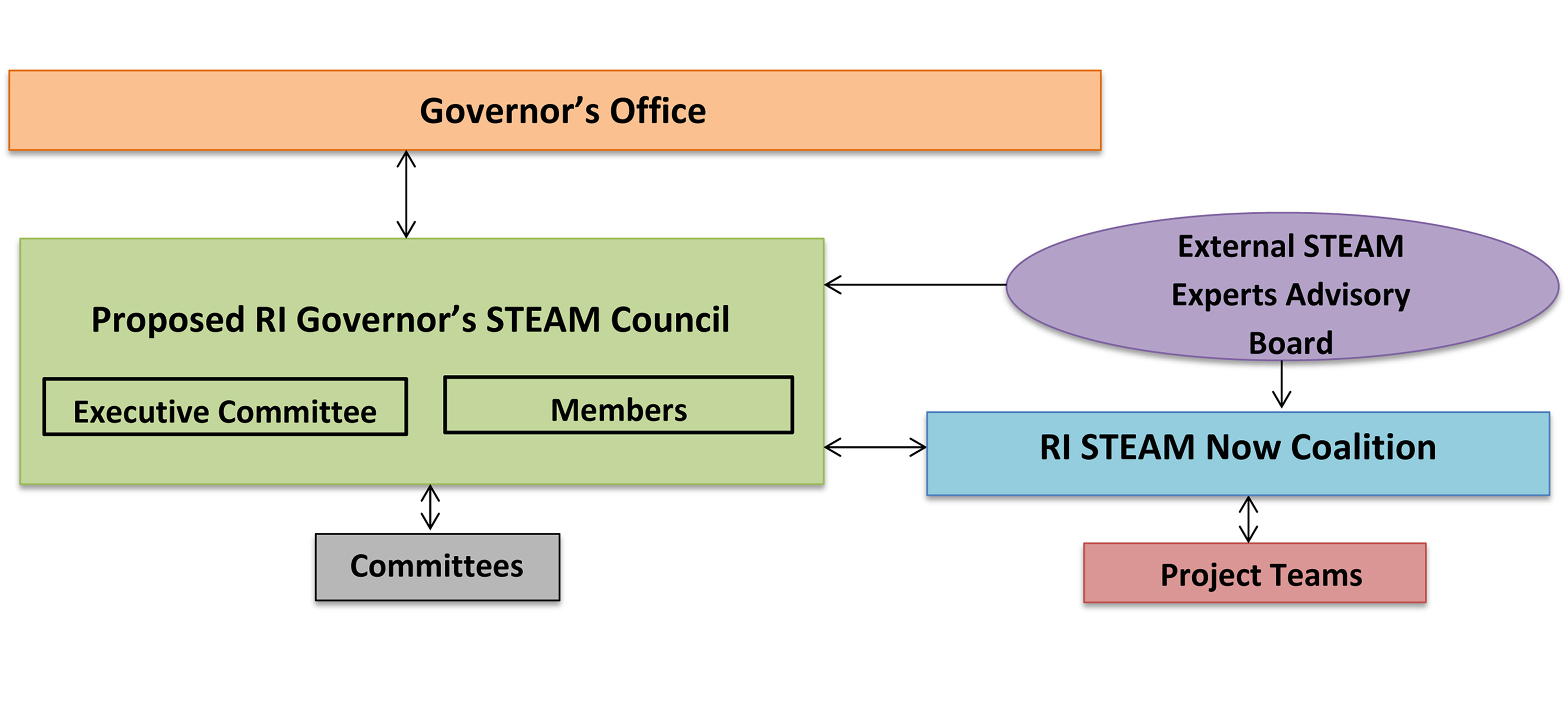 STEAM Council_Abbrev5